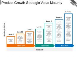Product Growth Strategic Value Maturity