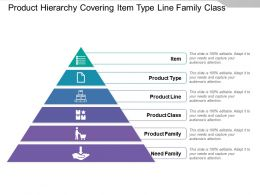 Product Hierarchy Covering Item Type Line Family Class