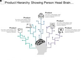 Product Hierarchy Showing Person Head Brain Five Steps