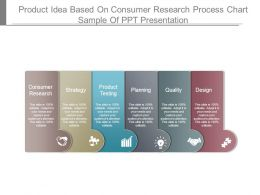 Product Idea Based On Consumer Research Process Chart Sample Of Ppt Presentation