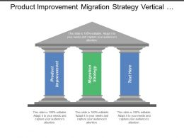 Product Improvement Migration Strategy Vertical Integration Strategy Volume Improvement