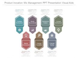 Product Innovation Mix Management Ppt Presentation Visual Aids