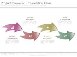 Product Innovation Presentation Ideas