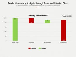 Product Inventory Analysis Through Revenue Waterfall Chart