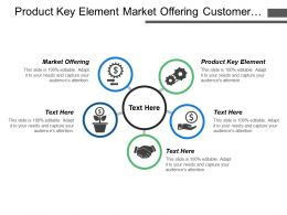 Product Key Element Market Offering Customer Will Judge