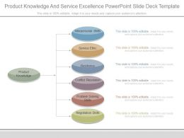 Product Knowledge And Service Excellence Powerpoint Slide Deck Template