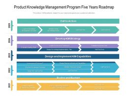 Product Knowledge Management Program Five Years Roadmap