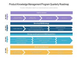 Product Knowledge Management Program Quarterly Roadmap