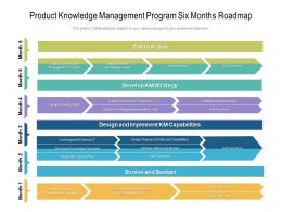 Product Knowledge Management Program Six Months Roadmap