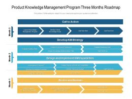 Product Knowledge Management Program Three Months Roadmap