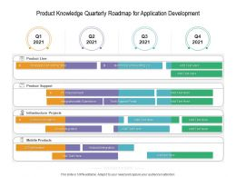 Product Knowledge Quarterly Roadmap For Application Development