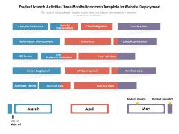 Product Launch Activities Three Months Roadmap Template For Website Deployment