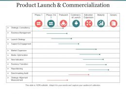 Product Launch And Commercialization Ppt Infographics