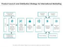 Product Launch And Distribution Strategy For International Marketing