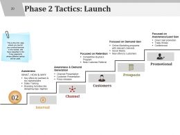 Product Launch Checklist Go To Market Roll Out Marketing Plan Powerpoint Presentation Slides