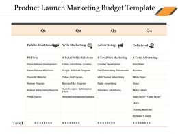 Product Launch Marketing Budget Template Ppt Ideas