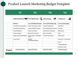 Product Launch Marketing Budget Template Ppt Images