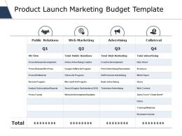 Product Launch Marketing Budget Template Ppt Slides Outfit