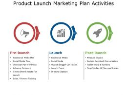 Product Launch Marketing Plan Activities Ppt Background