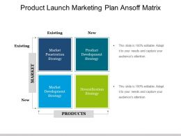 Product Launch Marketing Plan Ansoff Matrix Ppt Background Images