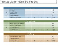 Product Launch Marketing Strategy Ppt Design Templates