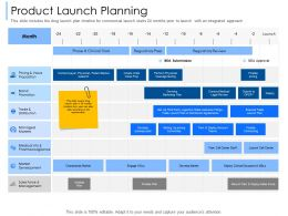 Product Launch Planning Pharmacovigilance Ppt Powerpoint Presentation Portfolio Visual