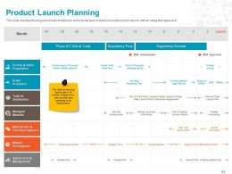 Product Launch Planning Ppt Powerpoint Presentation File Influencers