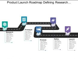 Product Launch Roadmap Defining Research Prototype Promote Refine