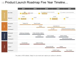 Product Launch Roadmap Five Year Timeline Covering Milestone Marketing And Sales