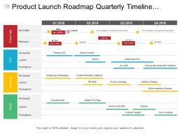 Product Launch Roadmap Quarterly Timeline Covering Milestone Marketing And Sales