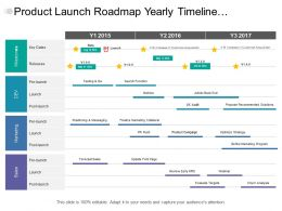 Product Launch Roadmap Yearly Timeline Covering Milestone Marketing And Sales