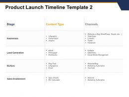 Product Launch Timeline Awareness Nurture Ppt Powerpoint Styles Icon