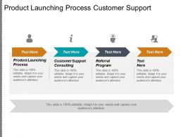 Product Launching Process Customer Support Consulting Referral Program Cpb