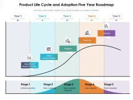 Product Life Cycle And Adoption Five Year Roadmap
