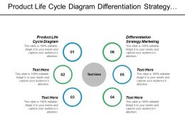 Product Life Cycle Diagram Differentiation Strategy Marketing Position Product Cpb