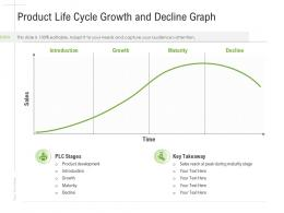 Product Life Cycle Growth And Decline Graph