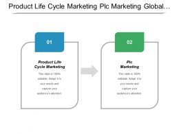Product Life Cycle Marketing Plc Marketing Global Strategic Management Cpb