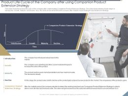 Product Life Cycle Of The Company After Using Companion Product Extension Strategy Get Ppt Show
