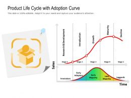 Product Life Cycle With Adoption Curve