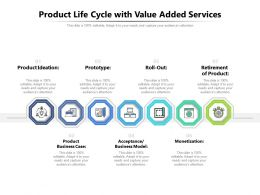 Product Life Cycle With Value Added Services