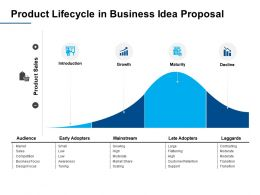 Product Lifecycle In Business Idea Proposal Introduction Ppt Powerpoint Presentation Summary