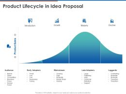 Product Lifecycle In Idea Proposal Ppt Powerpoint Presentation Ideas Slides