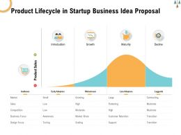 Product Lifecycle In Startup Business Idea Proposal Ppt Powerpoint Presentation Infographics Graphic