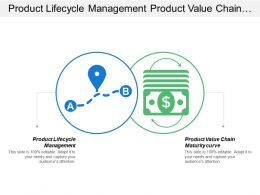 Product Lifecycle Management Product Value Chain Maturity Curve