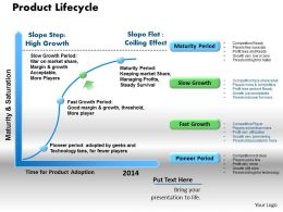 product_lifecycle_powerpoint_presentation_slide_template_Slide01