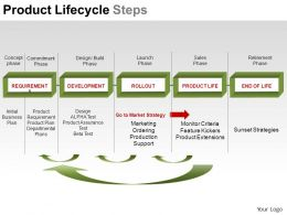 product_lifecycle_steps_powerpoint_presentation_slides_Slide01