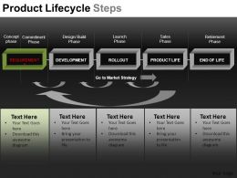Product Lifecycle Steps Powerpoint Presentation Slides DB