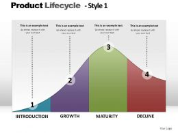 Product Lifecycle Style 1 Powerpoint Presentation Slides
