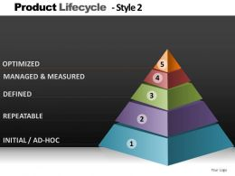 Product Lifecycle Style 2 Powerpoint Presentation Slides DB