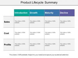 Product Lifecycle Summary